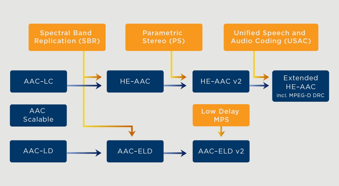 AAC Licensing tech diagram